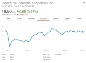 IIPR Stock Graph