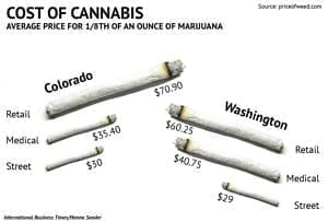 California Recreational Marijuana Prices