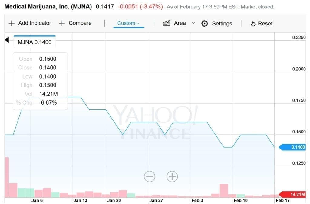 MJNA YTD Price Chart, February 17, 2017