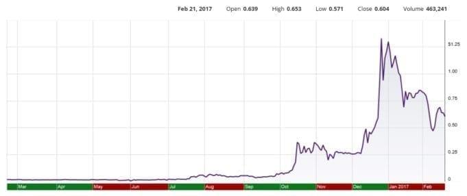 NDEV Stock Chart February 20172017