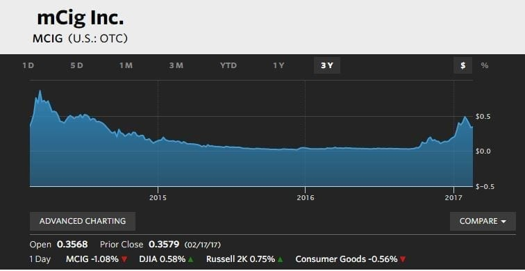 Three Year Graph Of MCIG Stock
