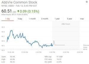 ABBV Stock
