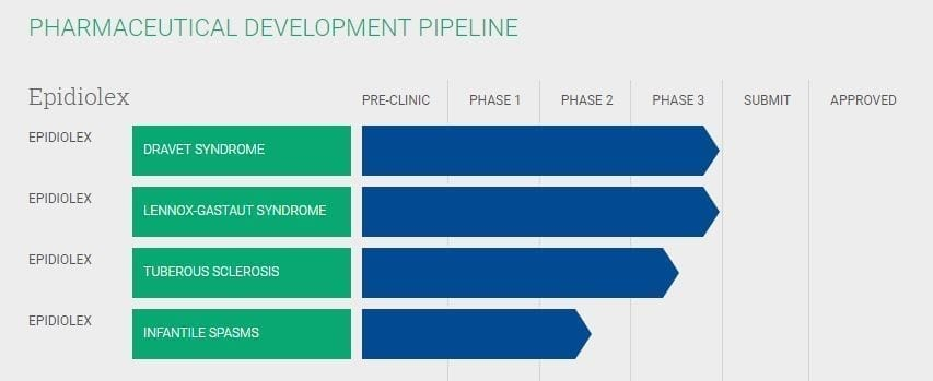 GW Pharmaceuticals Clinical Trial Pipeline