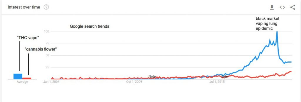 cannabis_vaping_vs_flower_trend