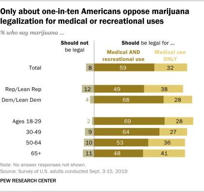 marijuana_legalization_support_Pew_research