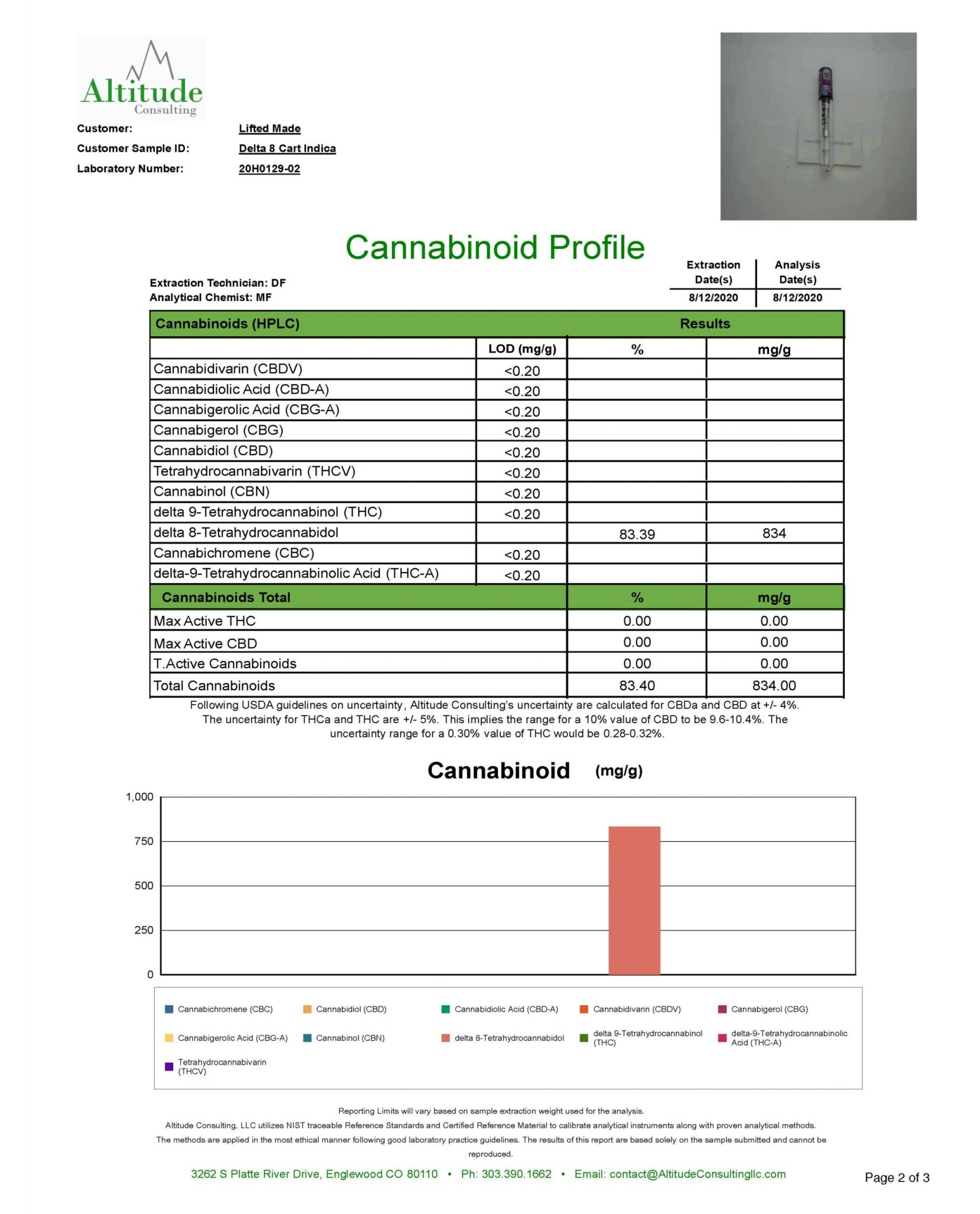 thc lab results