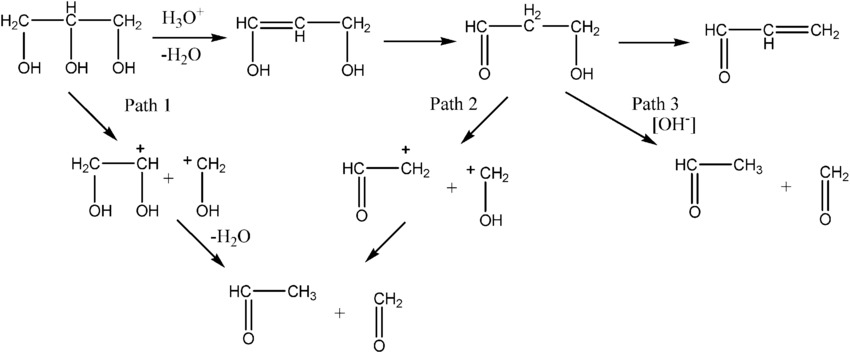chemistry_interactions