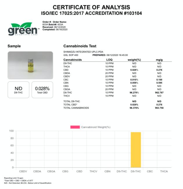 pharma cbd lab results