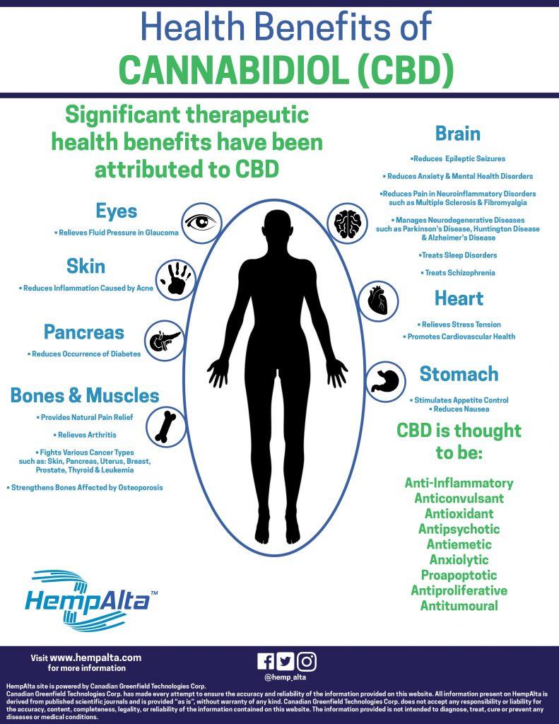 health-benefits-of-CBD-June-2018